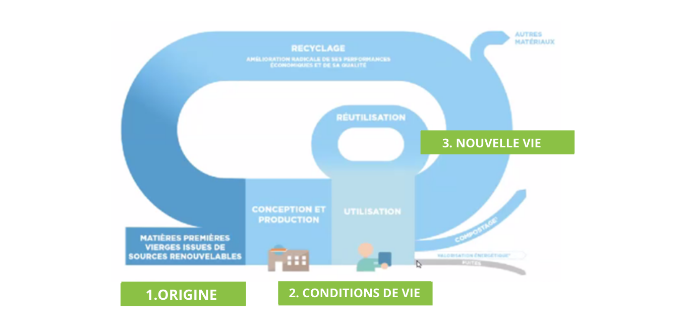 profilpack-packaging-emballage-circulaire-quebec-canada